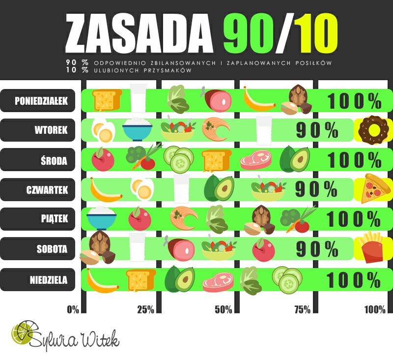 zasada 90/10, zbilansowana dieta
