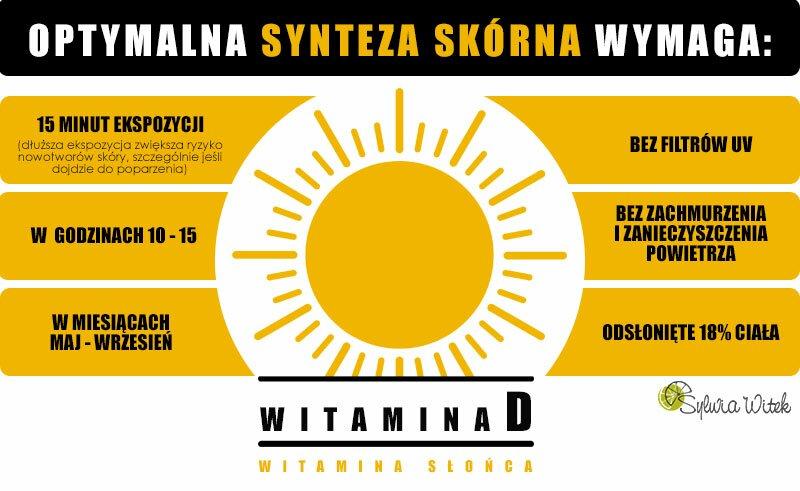 witamina D, witamina słońca, optymalna synteza skórna